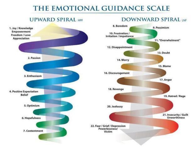 emotional-spiral1