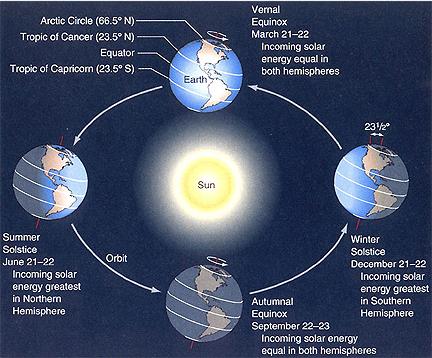 earth-sky-diagram-of-path-of-earth-around-sun