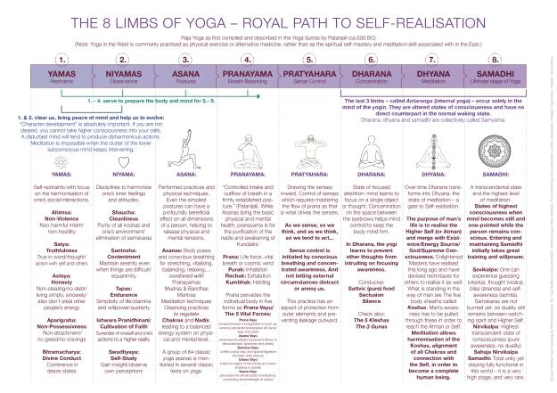 diagram yoga
