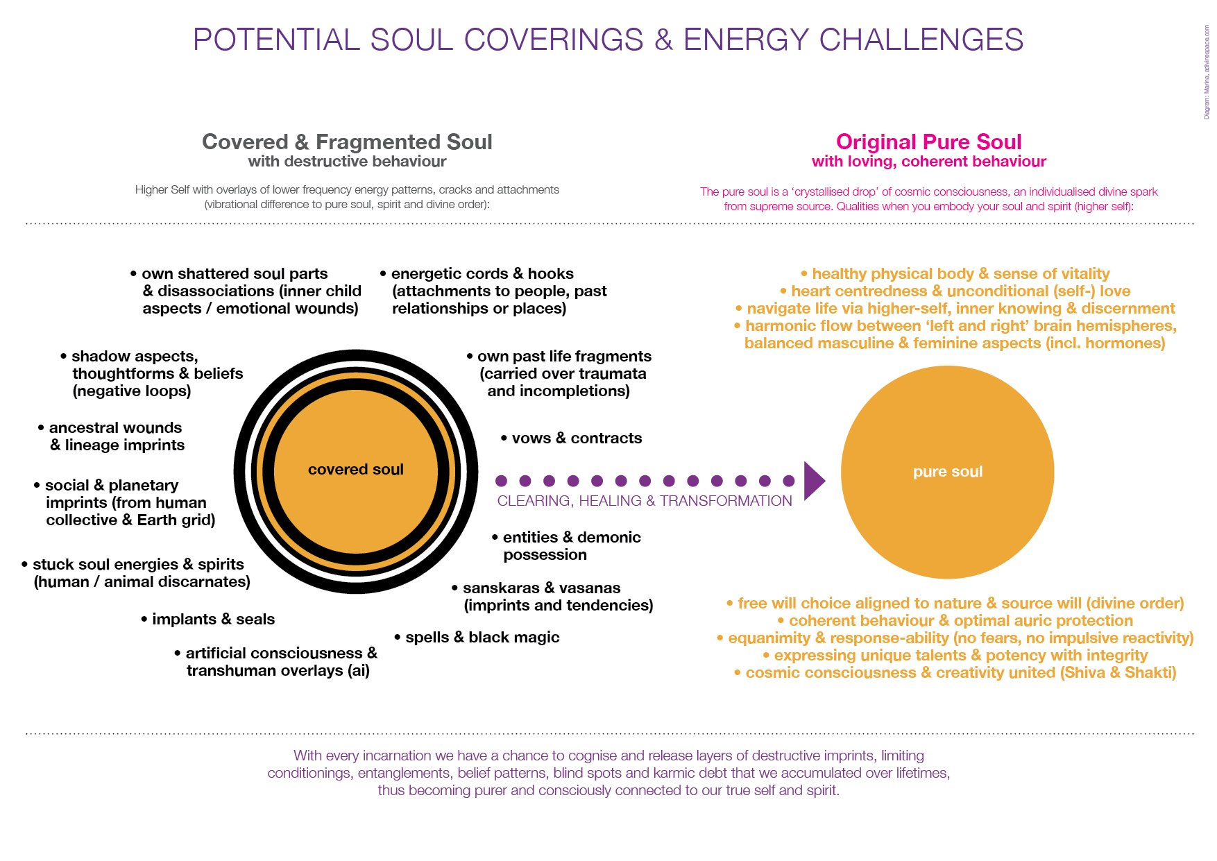 PotentIal Soul Coverings
